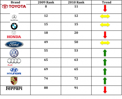 99 Responses To Top Global Automotive Brands Interbrand S 2010 Brand Ranking