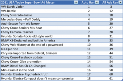 2011 Superbowl admeter results
