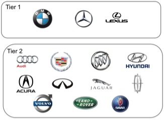 luxury car brand tiers  August « 2011 « McNaughton Automotive Perspectives